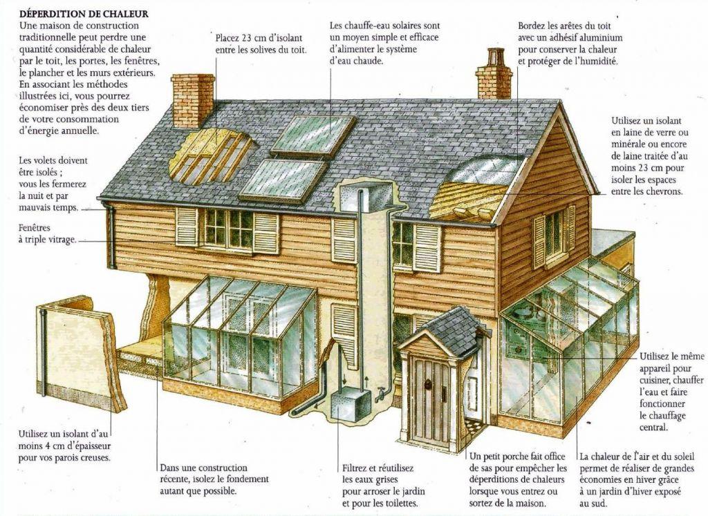 Les principales interventions de l'efficacité énergétique qui peuvent être réalisées sont de deux types, celles sur l'enveloppe du bâtiment et sur les plantes.